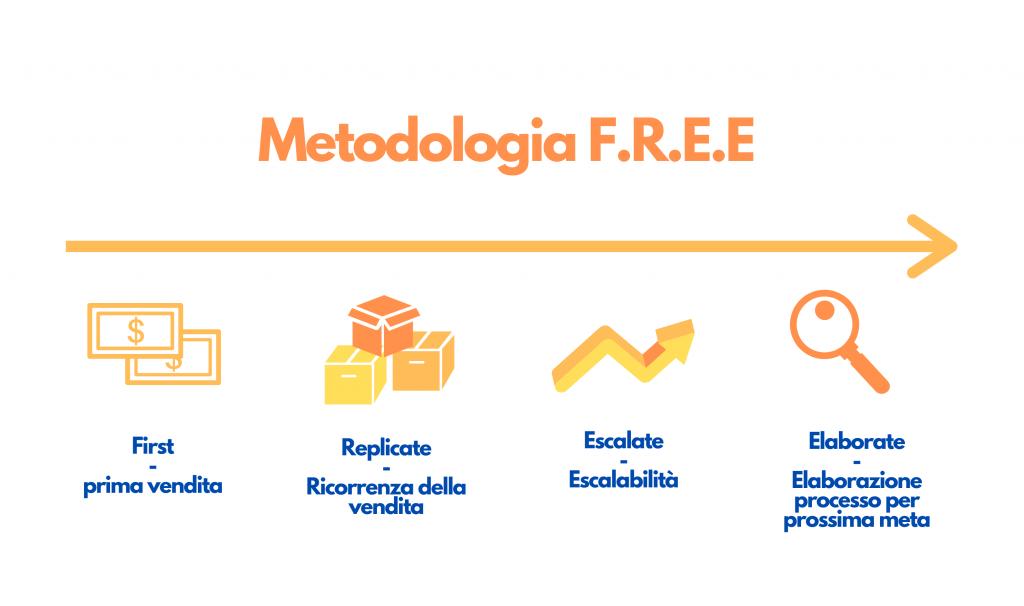 Metodologia F.R.E.E.
