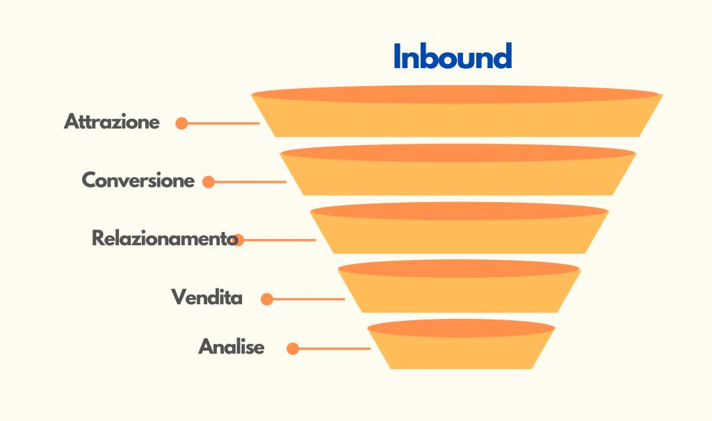 fasi-dell-Inbound-Marketing