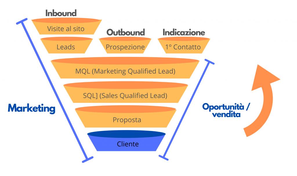 funnel di marketing e funnel di vendita