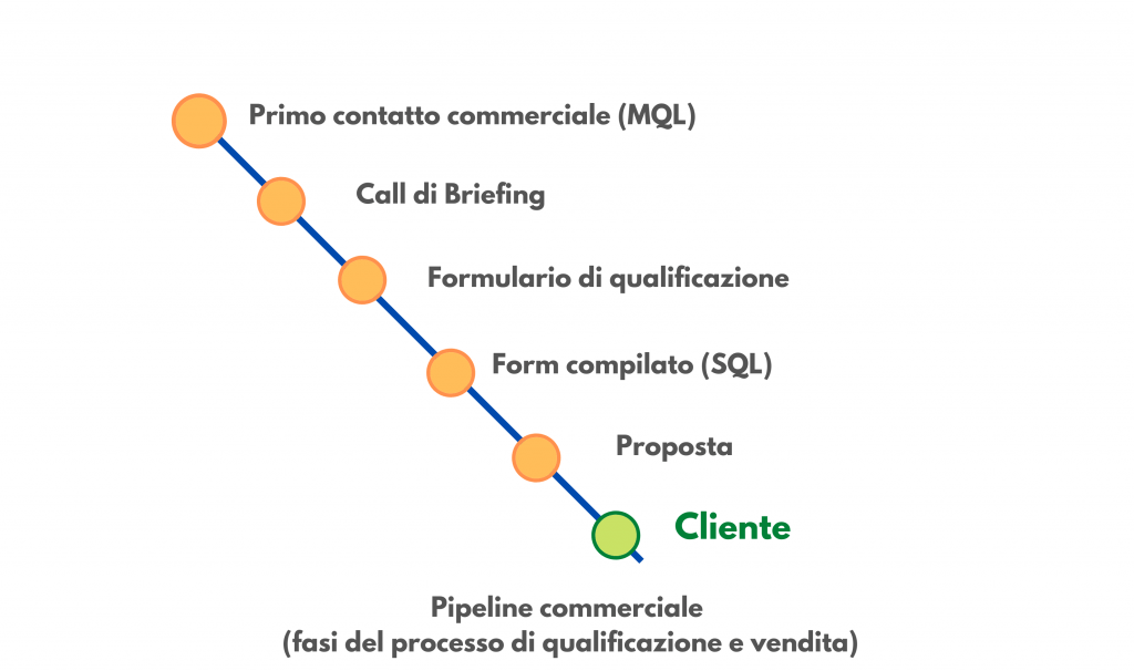 pipeline commerciale per acquisizione di clienti B2B